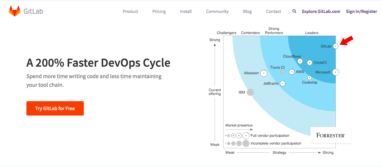 GitLabとは?GitHub買収で10倍のインポート数。使い方を解説