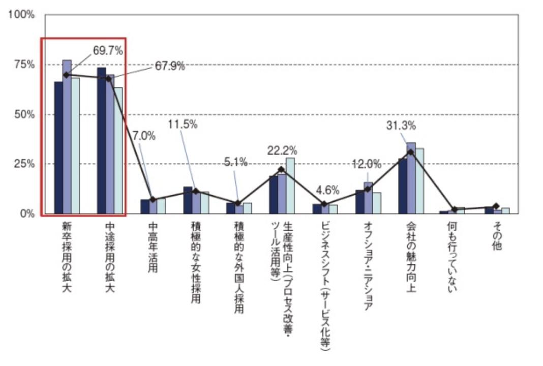 TECH::NOTE「IT転職は何歳まで可能?エンジニア・プログラマー転職の限界は?を解説」からのデータ。