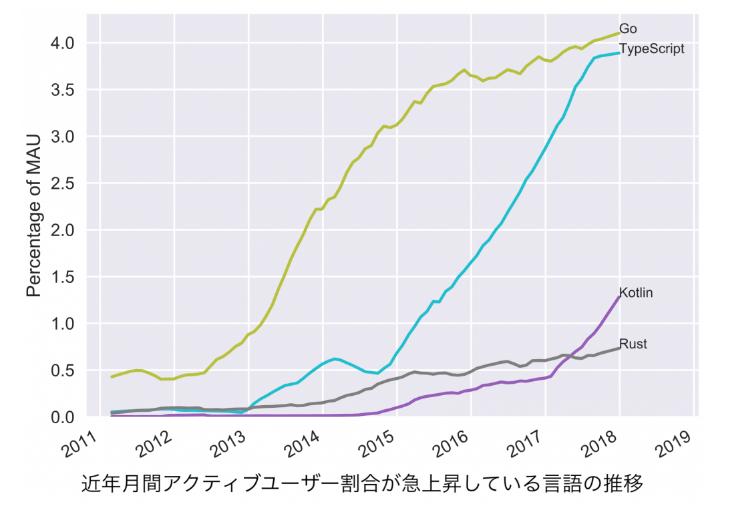 言語 web 開発