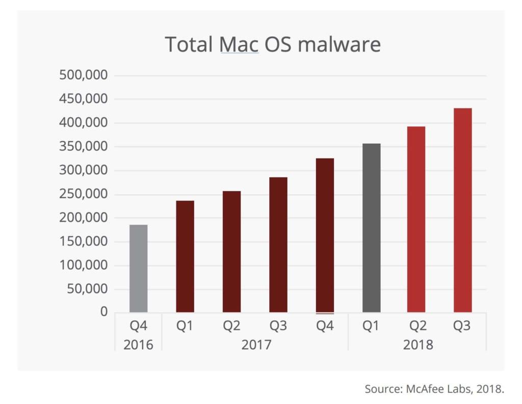 Mac セキュリティ ソフト 必要
