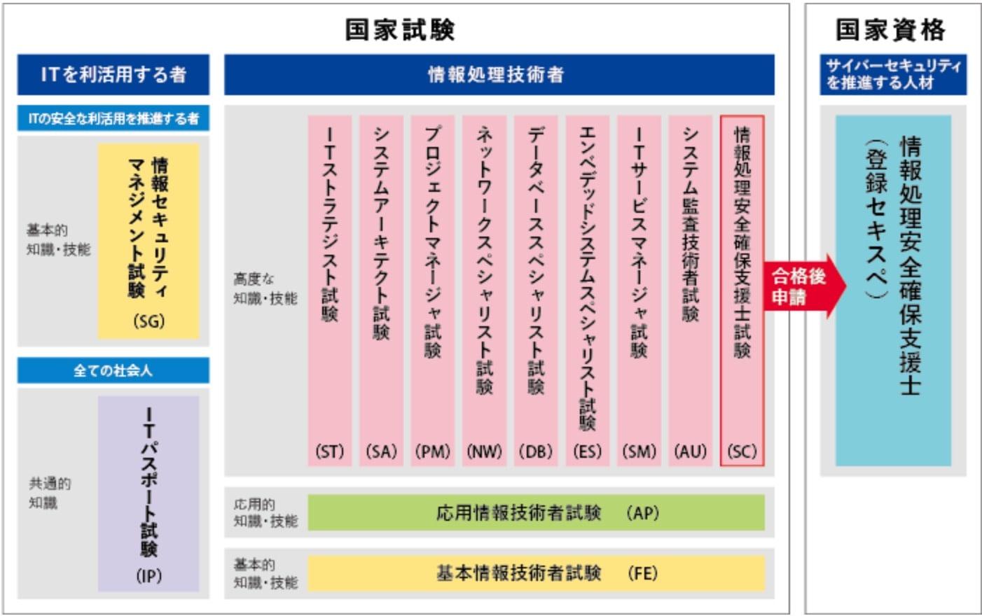 試験 it パスポート ITパスポート試験とは(試験日や難易度/勉強時間など)