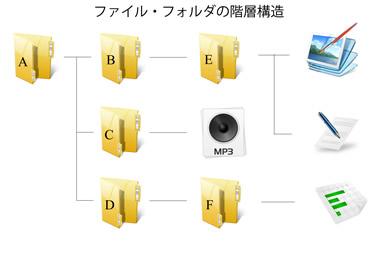 OSとは3 パソコン 初心者 説明 os 意味