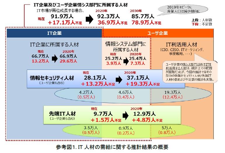 it%e4%ba%ba%e6%9d%90%e4%b8%8d%e8%b6%b3%e3%82%af%e3%82%99%e3%83%a9%e3%83%95
